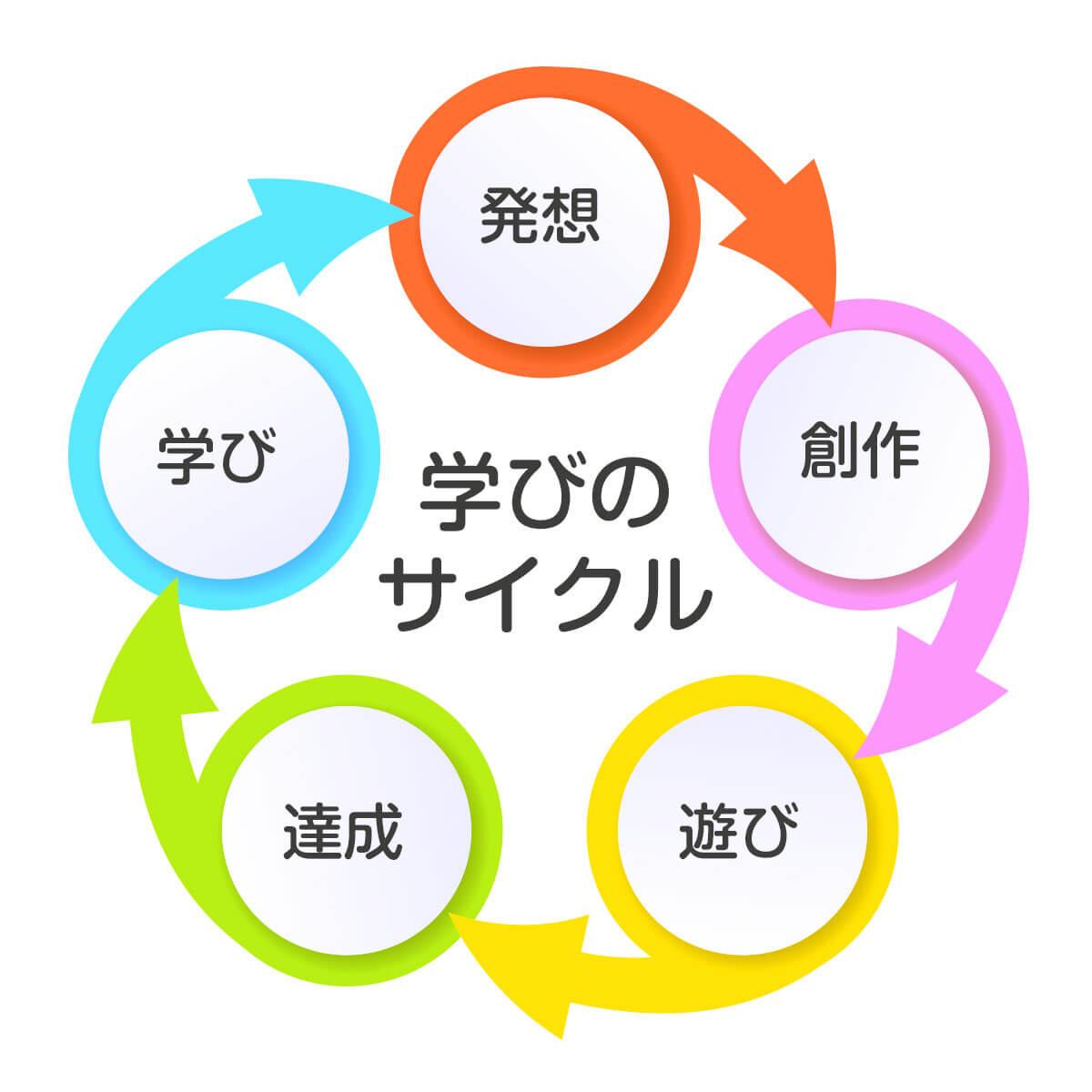 学びのサイクル
