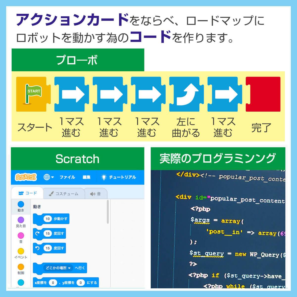 Scrachや実際のプログラミングの部分と同じ